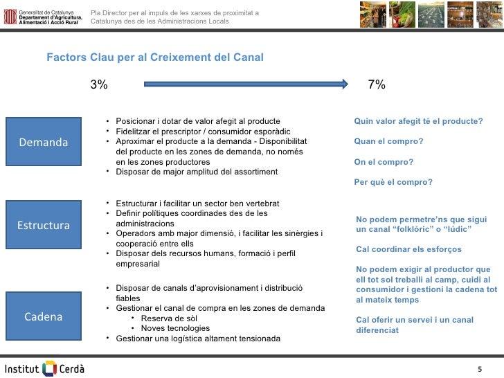 Factors Clau per al Creixement del Canal 3% 7% Demanda Estructura Cadena <ul><li>Posicionar i dotar de valor afegit al pro...