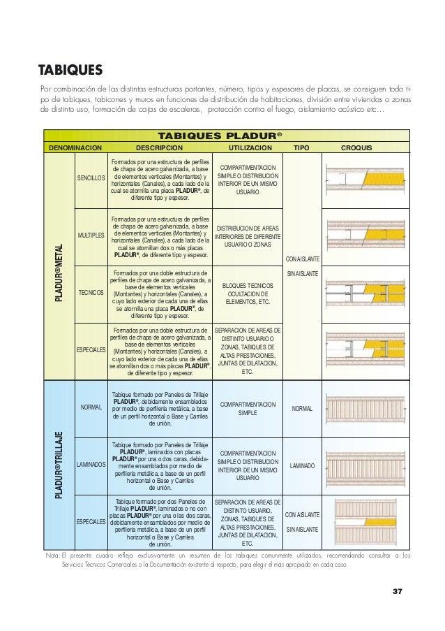 Pladur katalogoa for Placas de pladur medidas