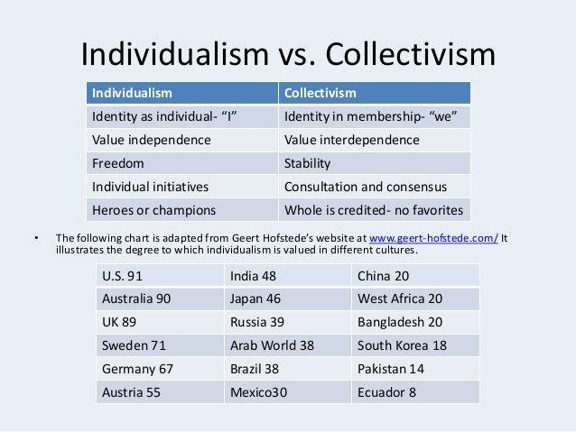 Individualism Topics