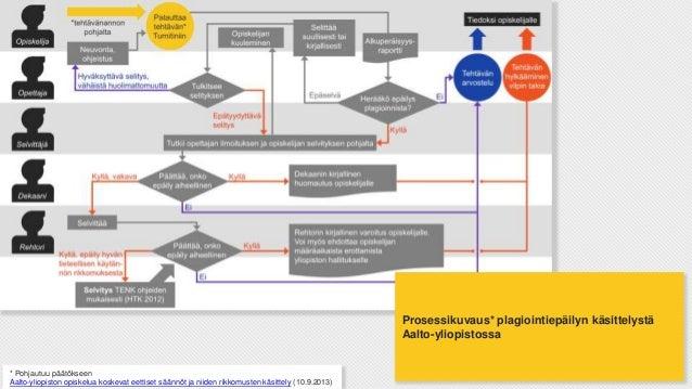 Prosessikuvaus* plagiointiepäilyn käsittelystä Aalto-yliopistossa  * Pohjautuu päätökseen Aalto-yliopiston opiskelua koske...