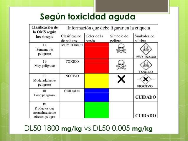 Según toxicidad aguda Clasificación de Información que debe figurar en la etiqueta la OMS según Clasificación Color de la ...