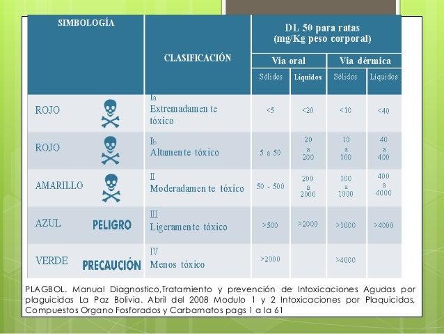 PLAGBOL. Manual Diagnostico,Tratamiento y prevención de Intoxicaciones Agudas por plaguicidas La Paz Bolivia. Abril del 20...