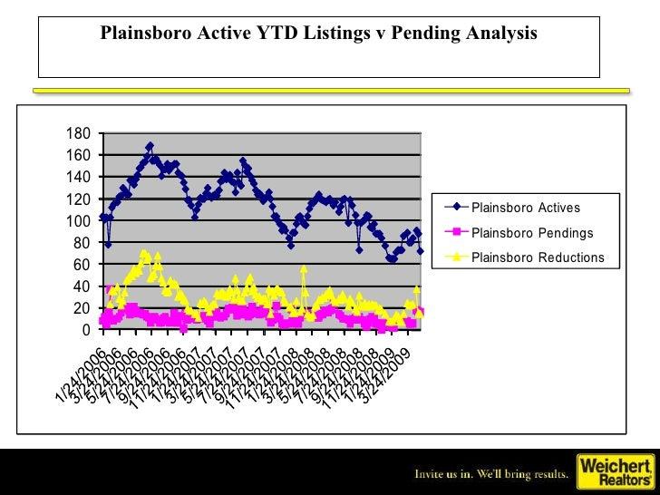 Plainsboro Active YTD Listings v Pending Analysis
