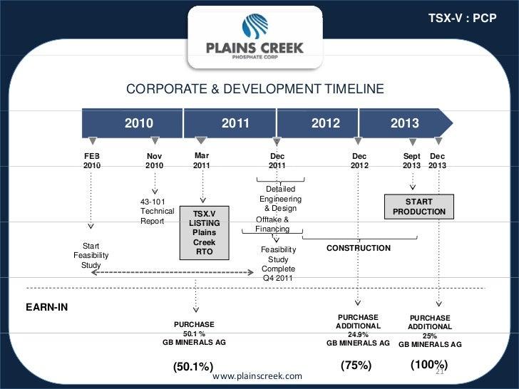 TSX-V : PCP                        CORPORATE & DEVELOPMENT TIMELINE                        2010                    2011   ...