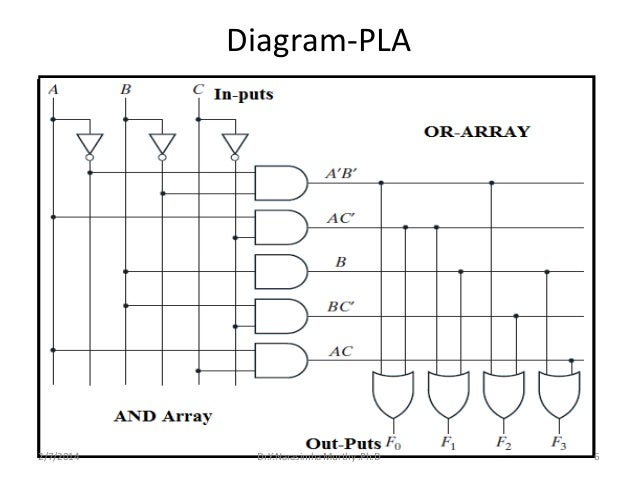 pla circuit diagram wiring library u2022 rh lahood co Electronic Relay Switch Circuit Diagram Electronic Relay Circuit Diagram