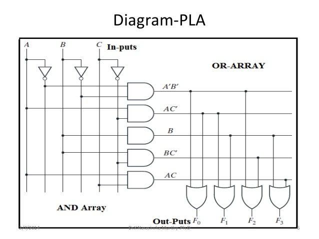 pla minimization testing rh slideshare net Circuit Diagram Symbols Simple Circuit Diagrams
