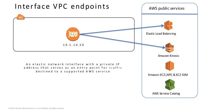 Plan Advanced AWS Networking Architectures - SRV323