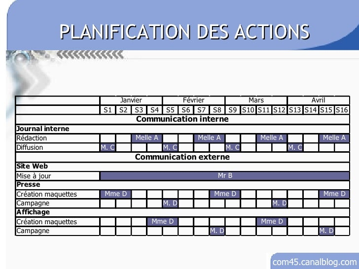 action and communication plan final for Want to support with communications, then your communications plan will guide  you to your desired  those who contribute to a problem through their actions or  inaction ⇒ for more on this  a first name (and maybe a last name) • defining.