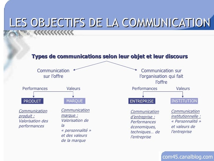 plan de communication marketing pdf