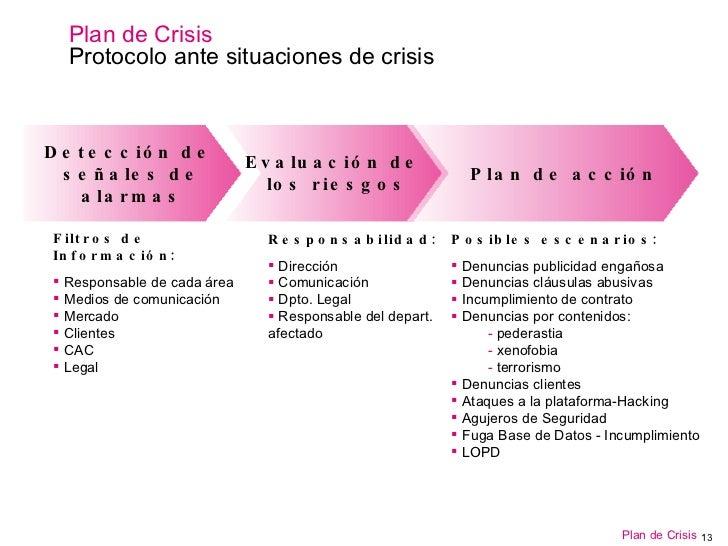 Gestión De Crisis Plan De Crisis