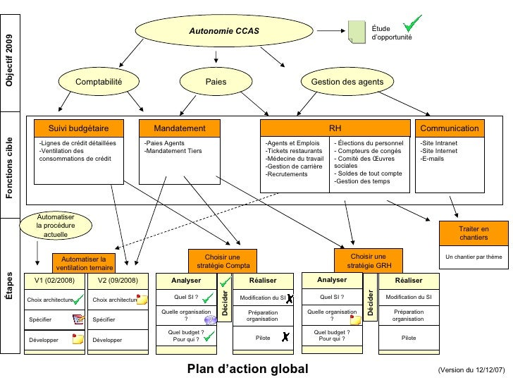 Autonomie CCAS Étude  d'opportunité Paies Comptabilité Objectif 2009 Gestion des agents Mandatement -Paies Agents -Mandate...