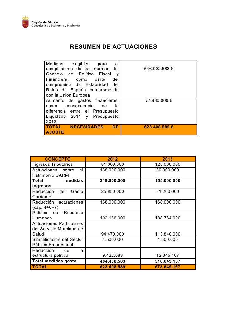 RESUMEN DE ACTUACIONES      Medidas      exigibles  para  el      cumplimiento de las normas del       546.002.583 €      ...