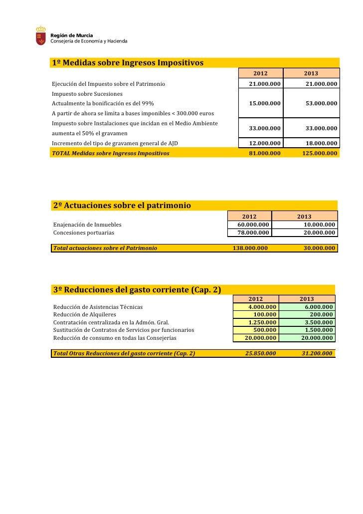 1º Medidas sobre Ingresos Impositivos                                                                       2012          ...