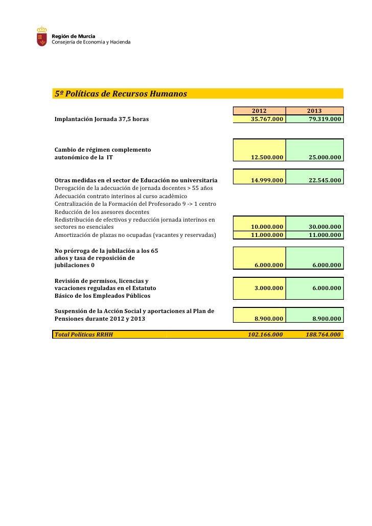 5º Políticas de Recursos Humanos                                                               2012          2013Implantac...