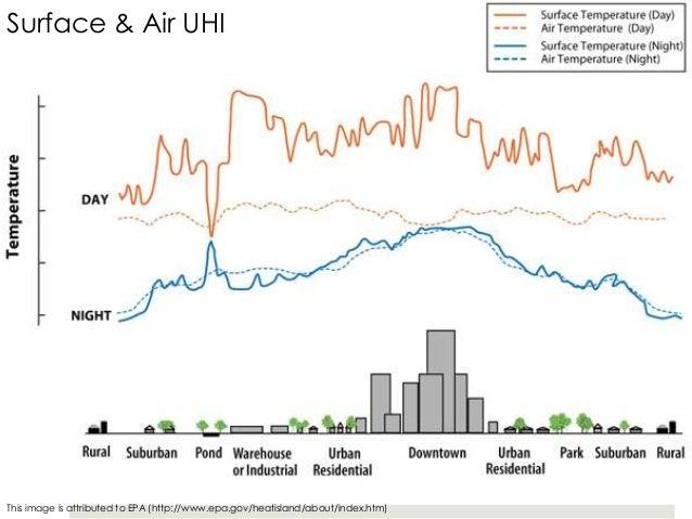 urban heat island and green infrastructure History of green roofs & the urban heat island discovers the urban heat island effect as he observed the is a leading adapter of green infrastructure.