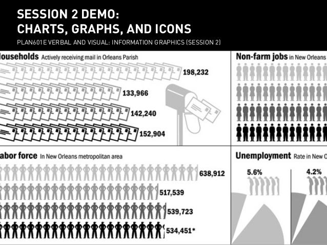 session 2 demo: charts, graphs, and icons PLAN601E Verbal and visual: Information Graphics (session 2) SESSION 2 DEMO: CHA...