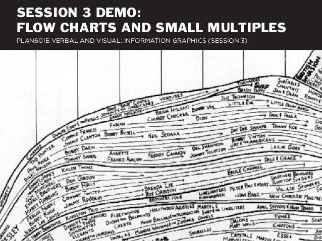 SESSION 3 DEMO:FLOW CHARTS AND SMALL MULTIPLESPLAN601E VERBAL AND VISUAL: INFORMATION GRAPHICS (SESSION 3)