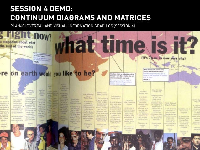 SESSION 4 DEMO: session 4 demo: CONTINUUM DIAGRAMS AND MATRIXES continuum diagrams and matrices PLAN601E VERBAL AND VISUAL...
