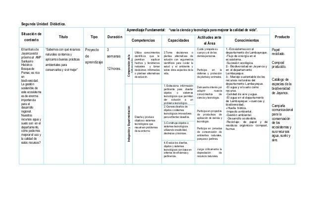 """Segunda Unidad Didáctica. Situación de contexto Título Tipo Duración Aprendizaje Fundamental: """"usa la ciencia y tecnología..."""