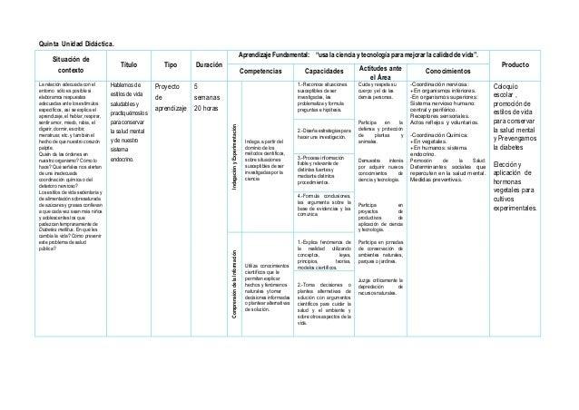 """Quinta Unidad Didáctica. Situación de contexto Título Tipo Duración Aprendizaje Fundamental: """"usa la ciencia y tecnología ..."""