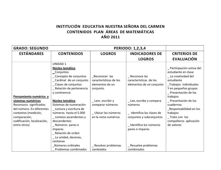 INSTITUCIÓN EDUCATIVA NUESTRA SEÑORA DEL CARMEN                                     CONTENIDOS PLAN ÁREAS DE MATEMÁTICAS  ...