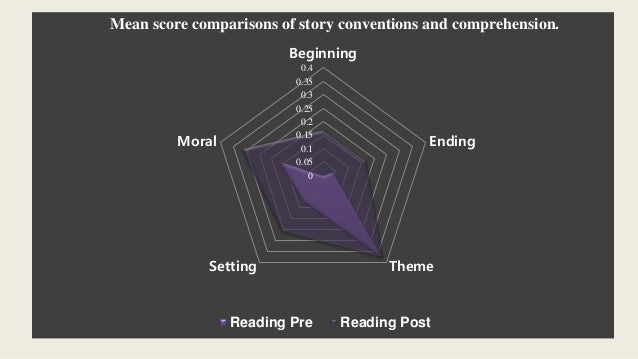 effects of reading We're in the middle of an e-reading craze libraries are dashing around to add more digital titles to their catalogs libraries are lending out e-readers and even.