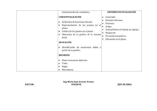Ing. María José Arroyo ArroyoRECTOR DOCENTE JEFE DE ÁREAinterpretación de resultados.CONCEPTUALIZACIÓNDefinición de funcio...