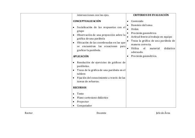 Rector Docente Jefe de Áreaintersecciones con los ejes.CONCEPTUALIZACIÓNSocialización de las respuestas con elgrupoObserva...