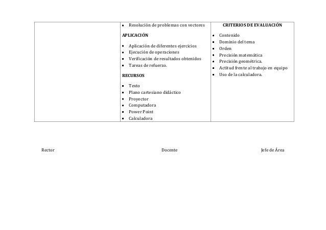 Rector Docente Jefe de ÁreaResolución de problemas con vectoresAPLICACIÓNAplicación de diferentes ejerciciosEjecución de o...