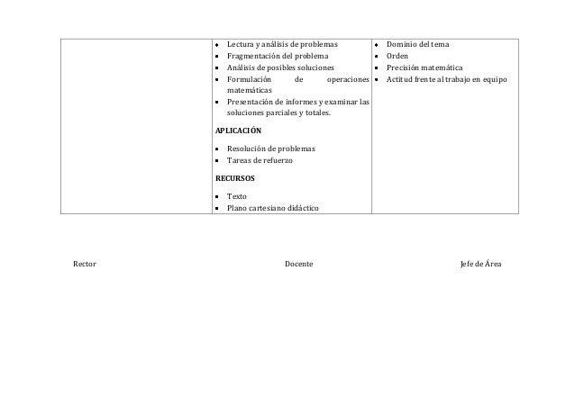 Rector Docente Jefe de ÁreaLectura y análisis de problemasFragmentación del problemaAnálisis de posibles solucionesFormula...