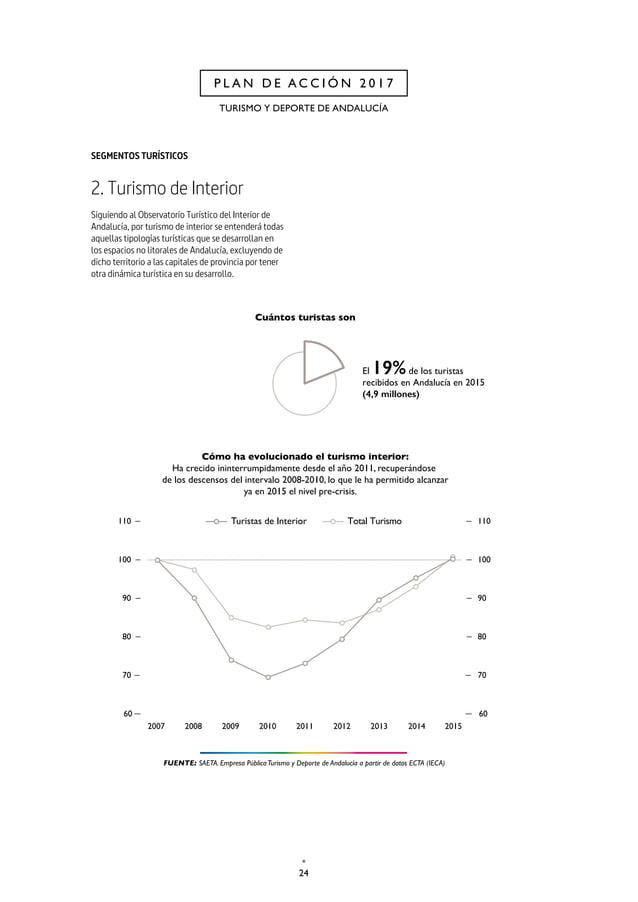 27 CAP. 1 PLAN ESTRATÉGICO DE MARKETING TURÍSTICO HORIZONTE 2020