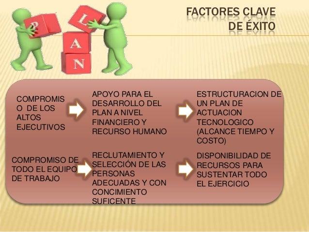FACTORES CLAVE DE ÉXITO  COMPROMIS O DE LOS ALTOS EJECUTIVOS  COMPROMISO DE TODO EL EQUIPO DE TRABAJO  APOYO PARA EL DESAR...