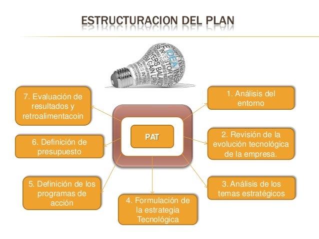 ESTRUCTURACION DEL PLAN  1. Análisis del entorno  7. Evaluación de resultados y retroalimentacoin 6. Definición de presupu...
