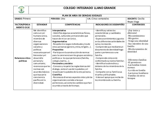 COLEGIO INTEGRADO LLANO GRANDE PLAN DE AREA DE CIENCIAS SOCIALES GRADO: Primero PERIODO: Uno I.H.: Cinco semanales DOCENTE...