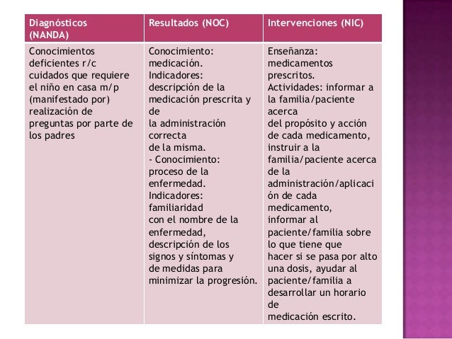 Plan de Atencion de Enfermeria al Paciente Pediatrico