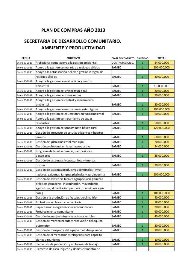 PLAN DE COMPRAS AÑO 2013      SECRETARIA DE DESARROLLO COMUNITARIO,            AMBIENTE Y PRODUCTIVIDAD    FECHA          ...