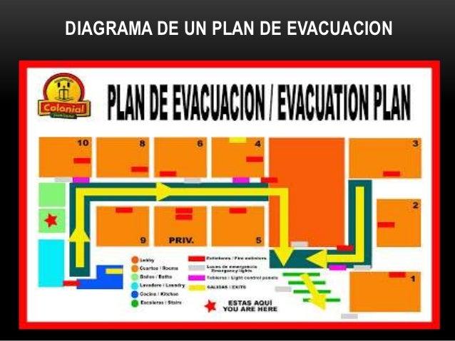 Como disenar un plan de evacuacion plan de contingencia de for Como disenar un hotel