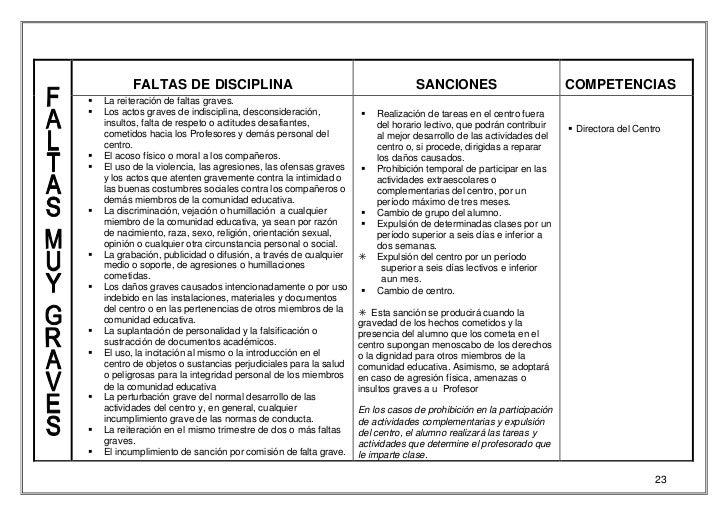 FALTAS DE DISCIPLINA                                                SANCIONES                            COMPETENCIAS§   L...