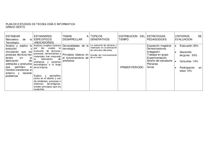 PLAN DE ESTUDIOS DE TECNOLOGÍA E INFORMATICA<br />GRADO SEXTO <br />ESTANDARNaturaleza de la TecnologíaESTANDARES ESPECIFI...
