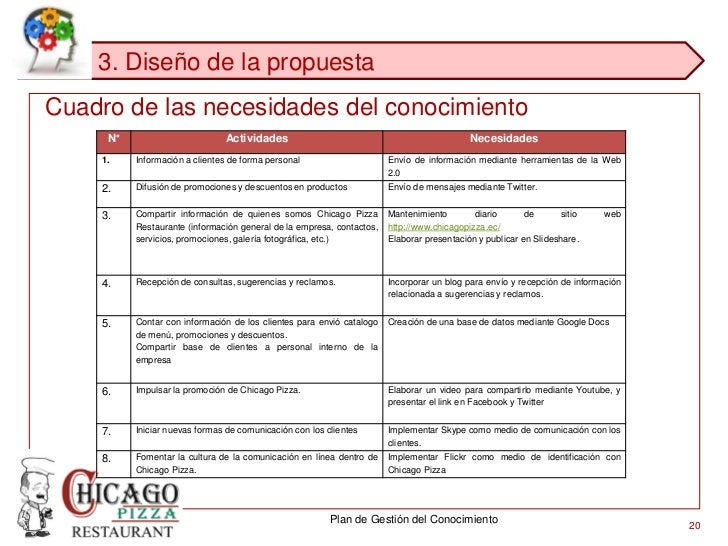 Plan de gesti n del conocimiento para chicago pizza for Capacitacion para restaurantes pdf