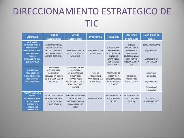 DIRECCIONAMIENTO ESTRATEGICO DE              TIC                            Política              Líneas                  ...