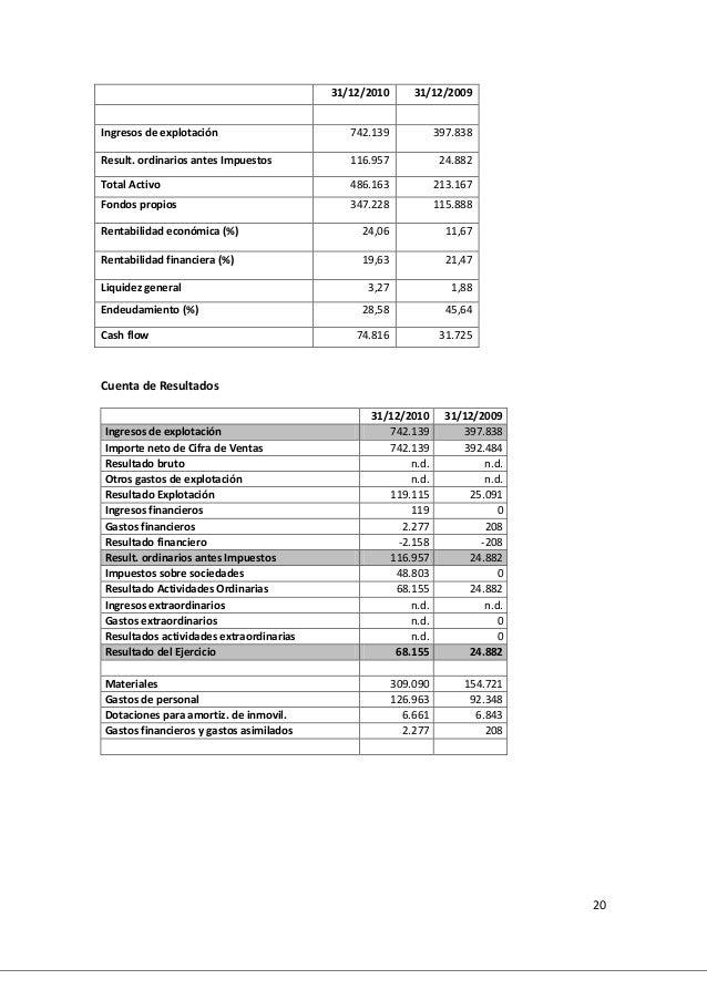 20 31/12/2010 31/12/2009 Ingresos de explotación 742.139 397.838 Result. ordinarios antes Impuestos 116.957 24.882 Total A...