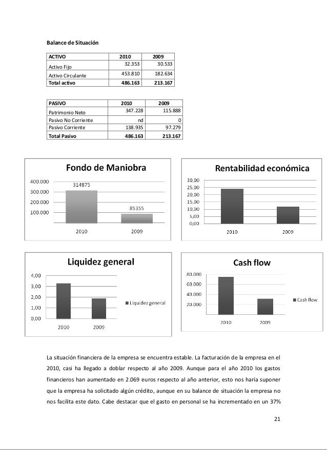 21 Balance de Situación ACTIVO 2010 2009 Activo Fijo 32.353 30.533 Activo Circulante 453.810 182.634 Total activo 486.163 ...