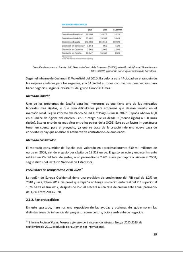 """39 Creación de empresas. Fuente: INE. Directorio Central de Empresas (DIRCE), extraído del informe """"Barcelona en Cifras 20..."""