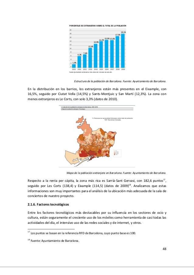 48 Estructura de la población de Barcelona. Fuente: Ayuntamiento de Barcelona. En la distribución en los barrios, los extr...