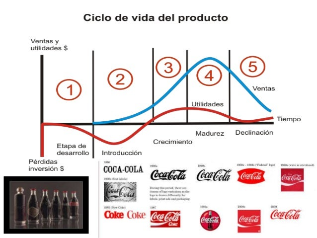 marketing plan coca cola B2b marketers can learn some key lessons from coca-cola's renewed dedication to content marketing and content strategy the take-aways.