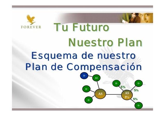 Tu Futuro      Nuestro Plan Esquema de nuestroPlan de Compensación         D                     AS                       ...