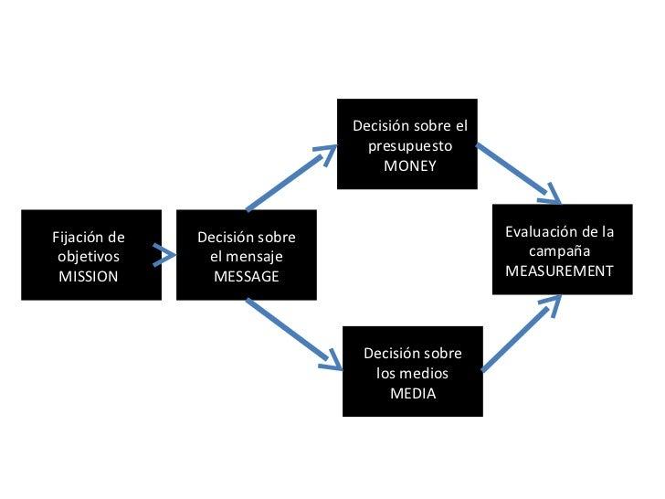 Fijación de objetivos MISSION Decisión sobre el mensaje MESSAGE Decisión sobre el presupuesto MONEY Decisión sobre los med...