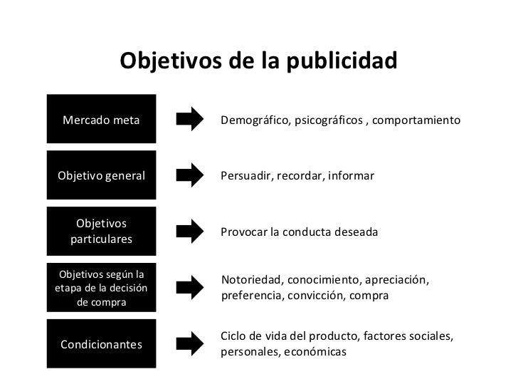 Objetivos de la publicidad Mercado meta Objetivo general Objetivos particulares Objetivos según la etapa de la decisión de...