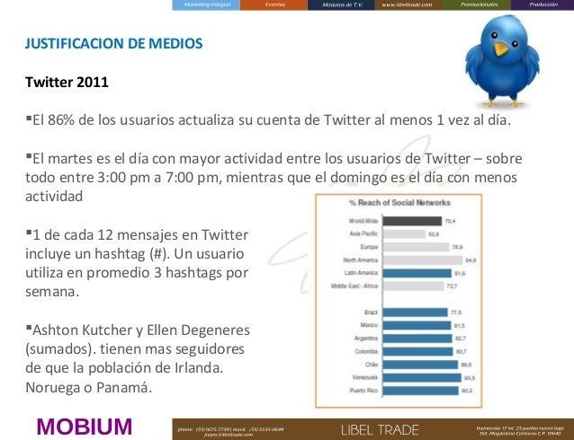JUSTIFICACIONDEMEDIOS  Twitter2011  El 86% de los usuarios actualiza su cuenta de Twitter al menos 1 vez al día. El...